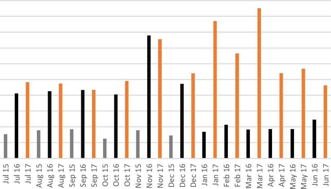 Easylife Case Study graph