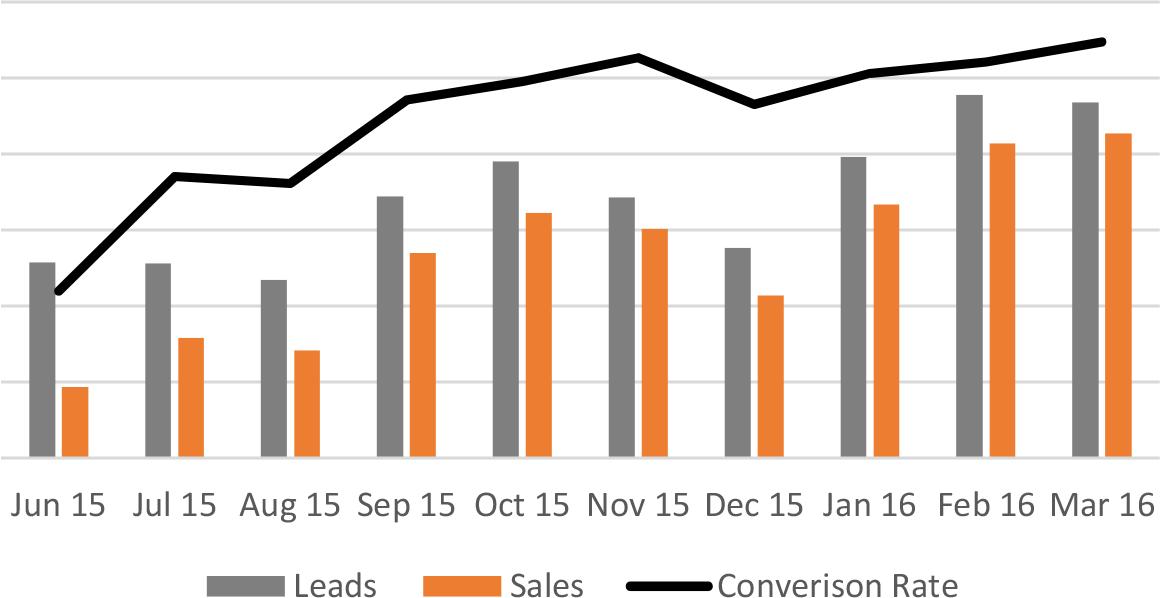 XLN telecom case study graph